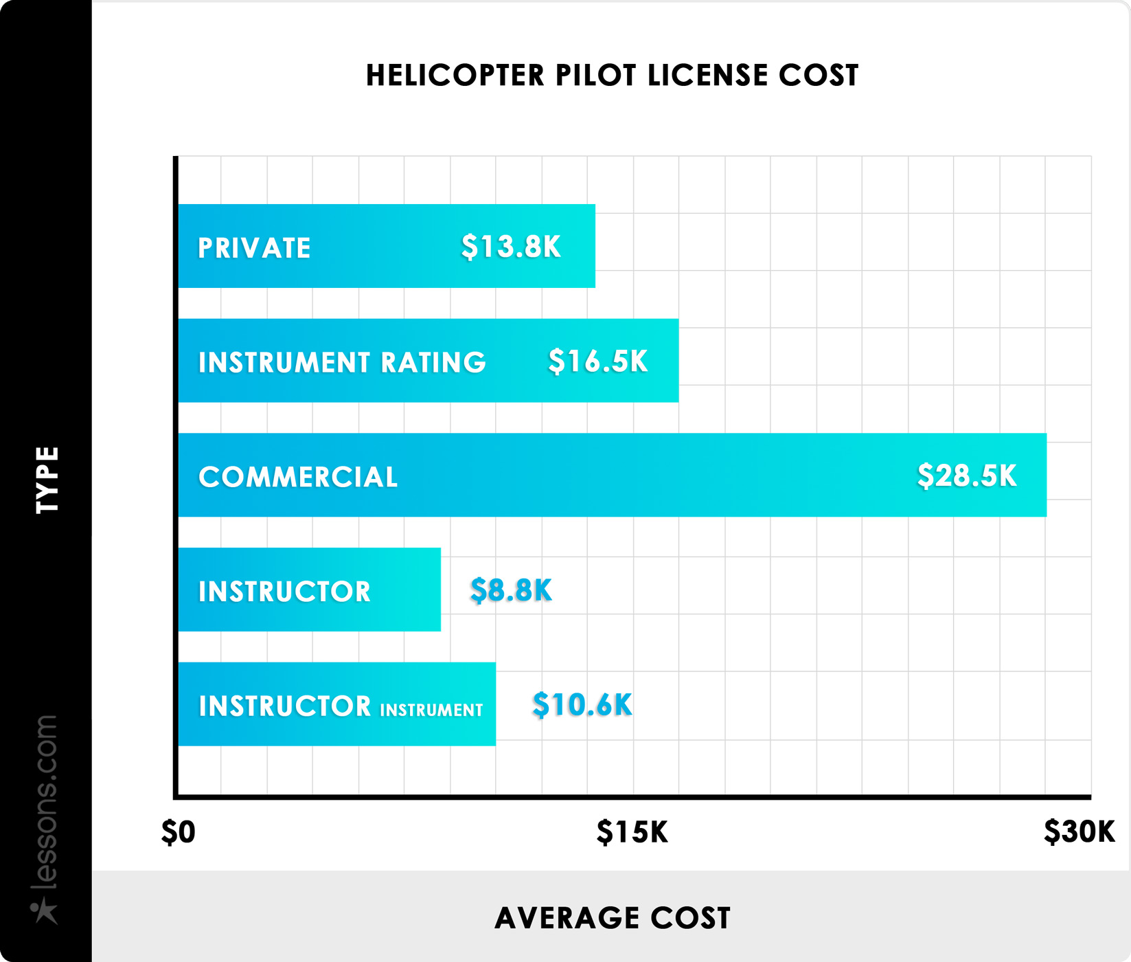 2019 Helicopter Pilot Training Cost | Helicopter Flight