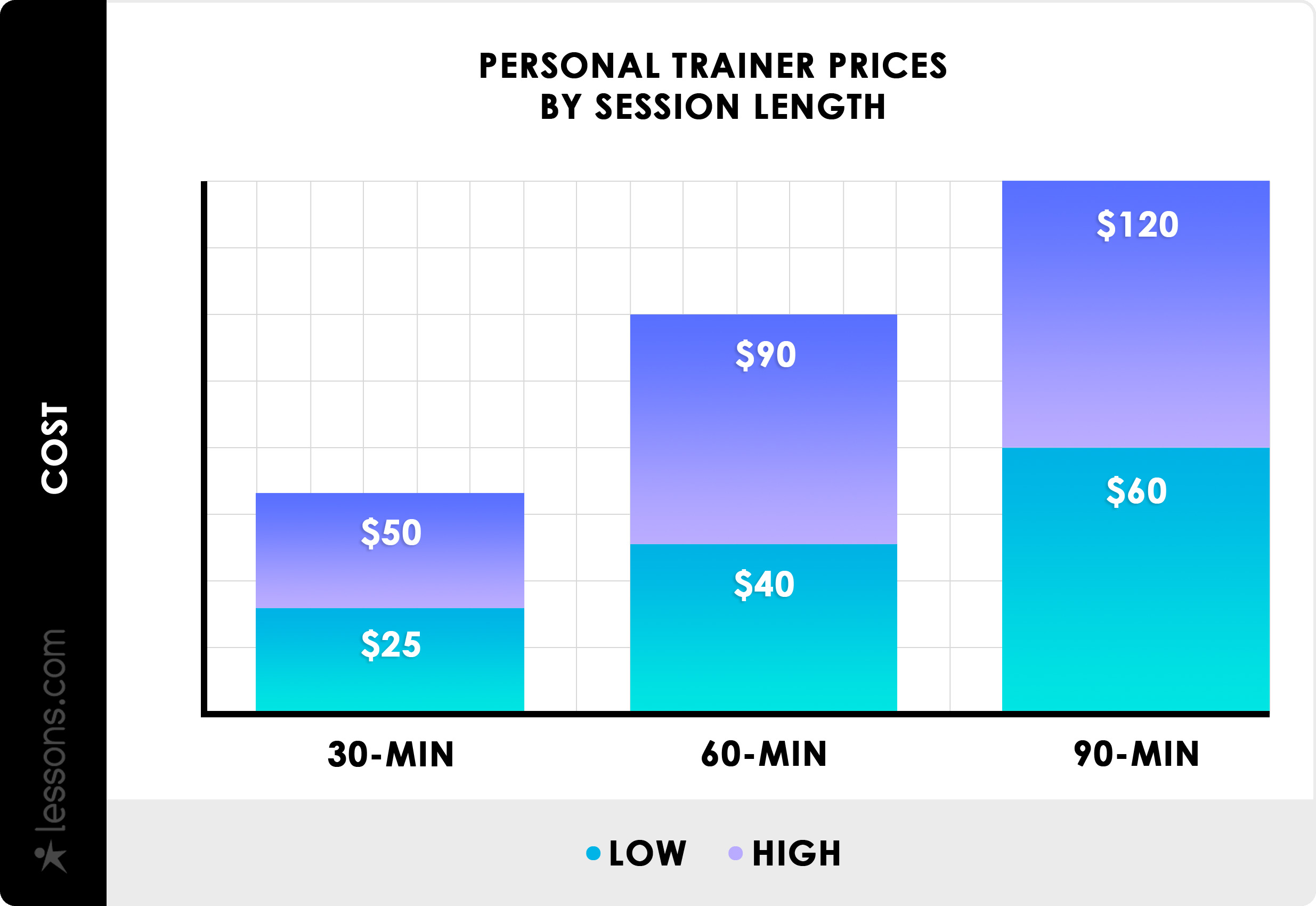 2021 Personal Trainer Cost Average Rates Per Hour Month