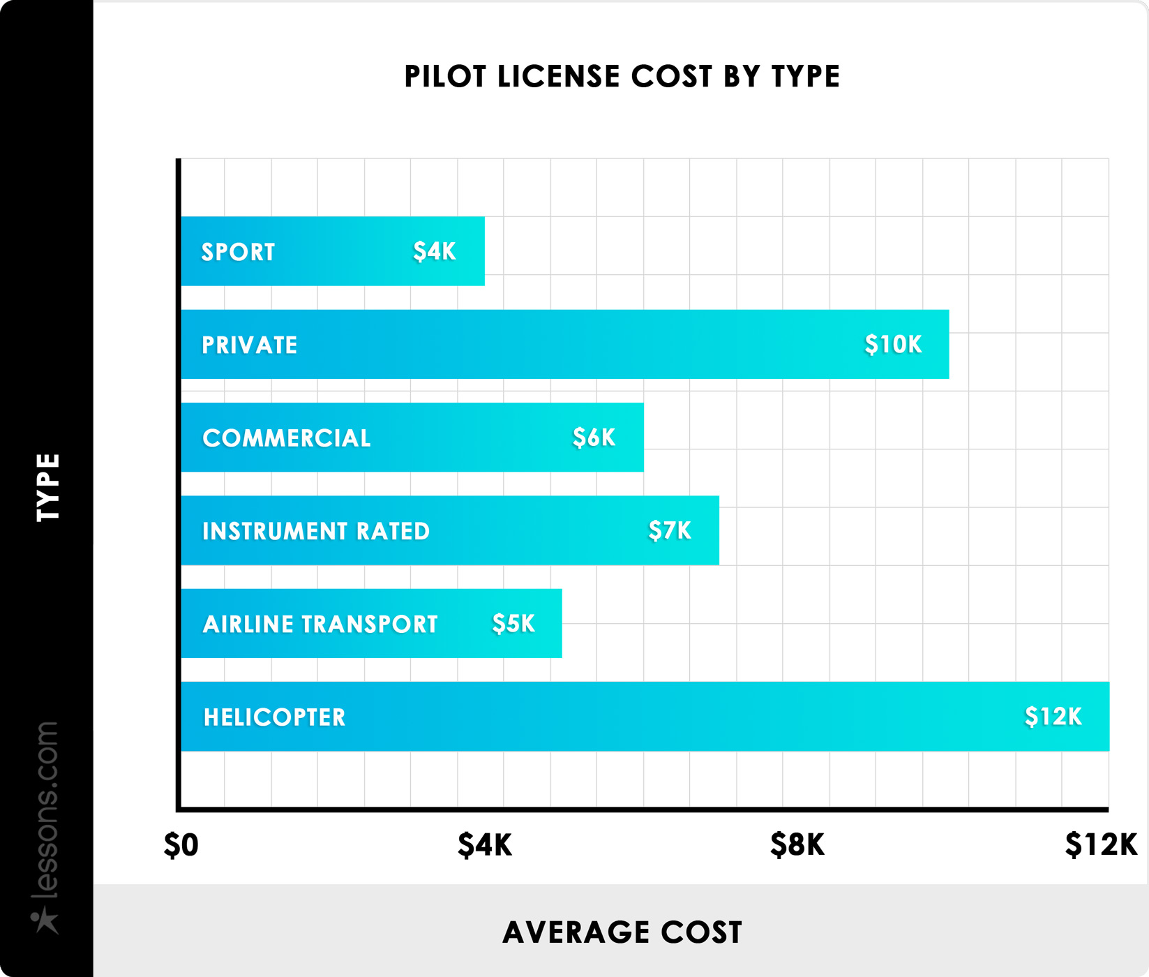 2019 Flying Lessons Cost | Flight Training School Costs
