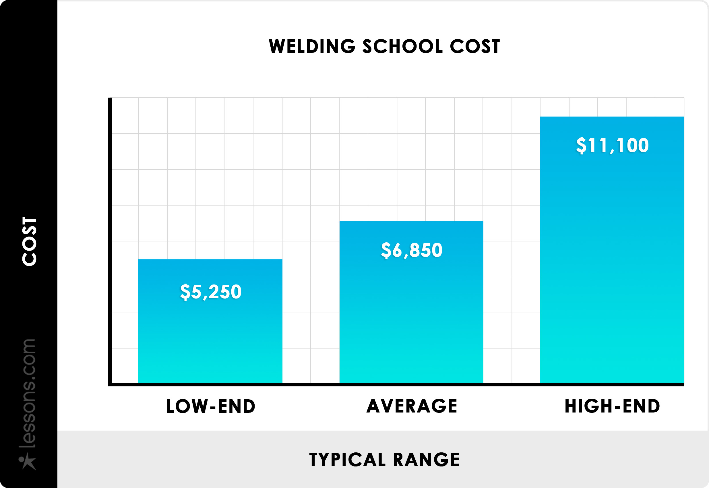 2020 Welding School Costs Welding Certification Tuition Costs