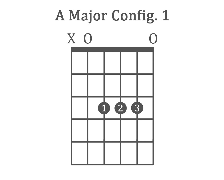 A Major Guitar Chord Gallery Piano Chord Chart With Finger Positions