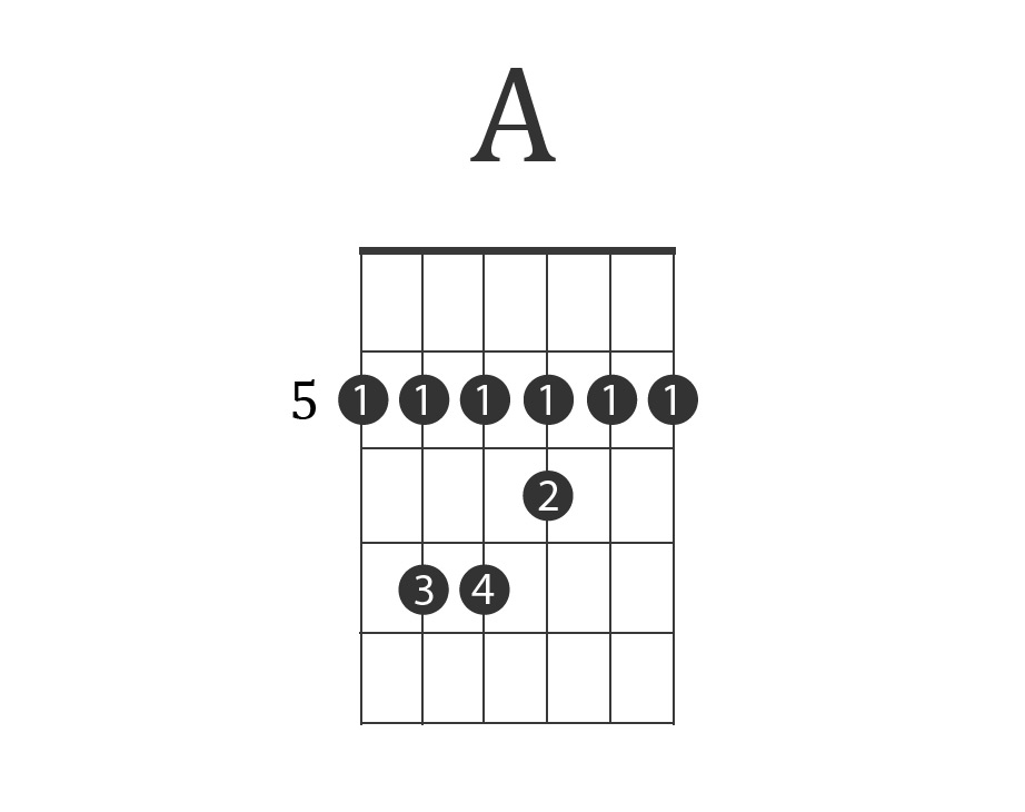 The Solid Rock Guitar Chords Choice Image - basic guitar chords ...