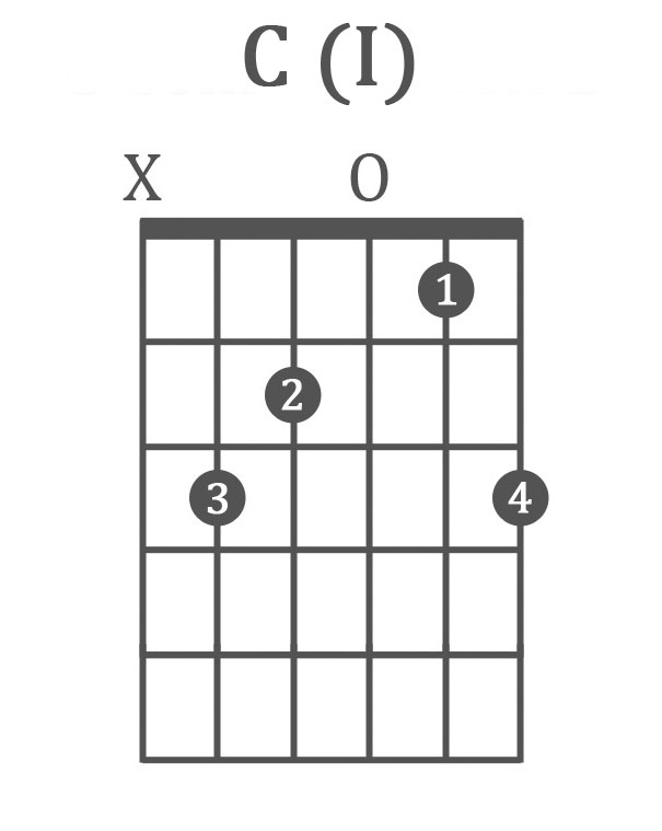 The 10 Best Blues Guitar Chords (Chord Progressions, 12 Bar Blues...)