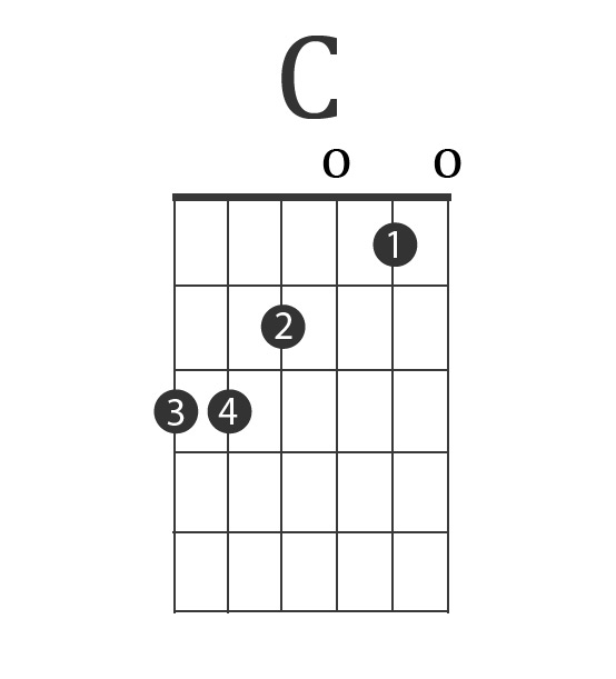 The 3 Best Guitar Chord Progressions (Charts & Examples) // Lessons.com