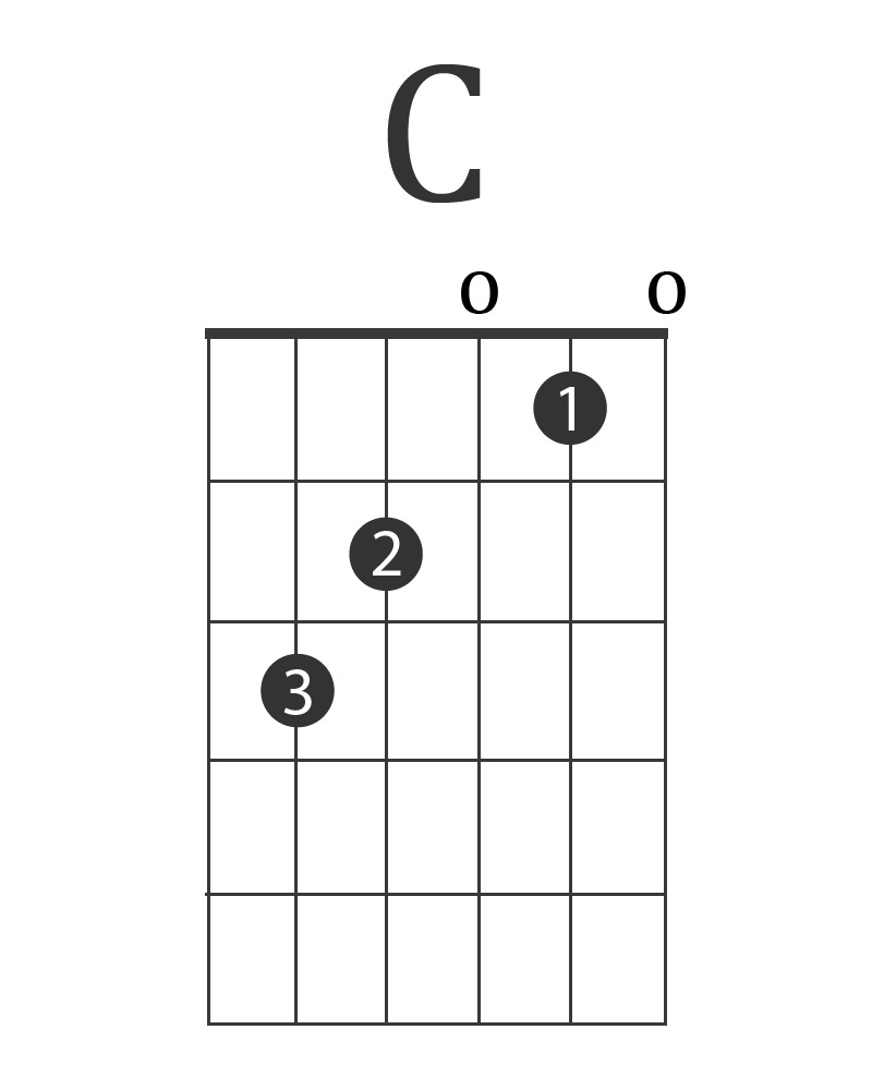 The 10 Best Electric Guitar Chords Charts Power Chords More