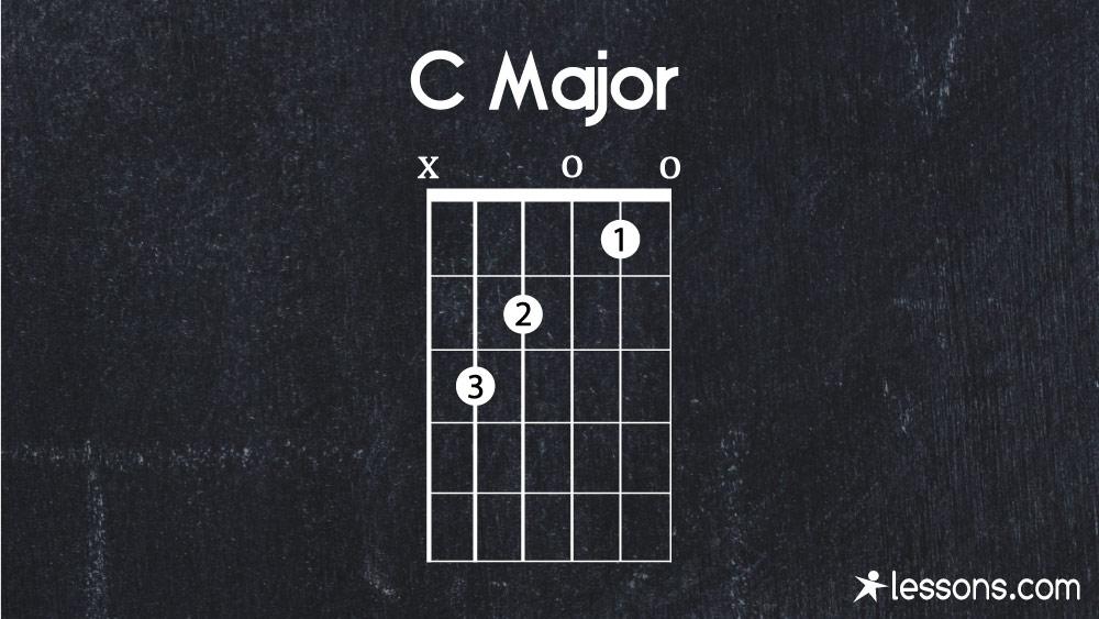 Learn Step By C Guitar Chord
