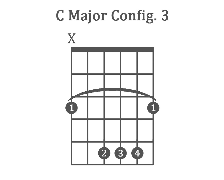 The 8 Basic Guitar Chords For Beginners With Charts Examples
