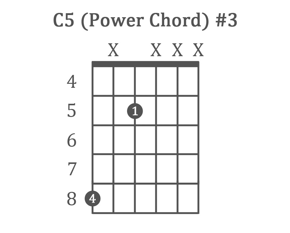 How To Play Guitar Power Chords Charts For Beginners Lessons