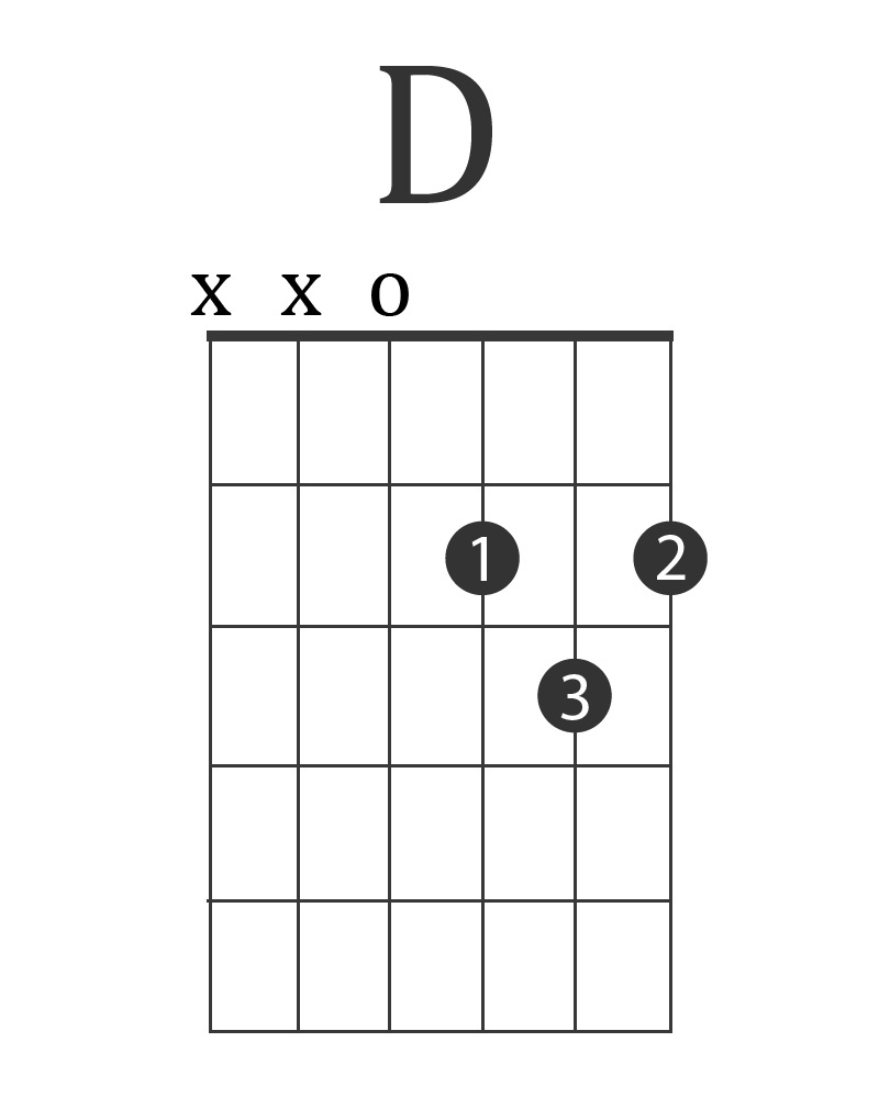 the 10 best electric guitar chords charts power chords more. Black Bedroom Furniture Sets. Home Design Ideas
