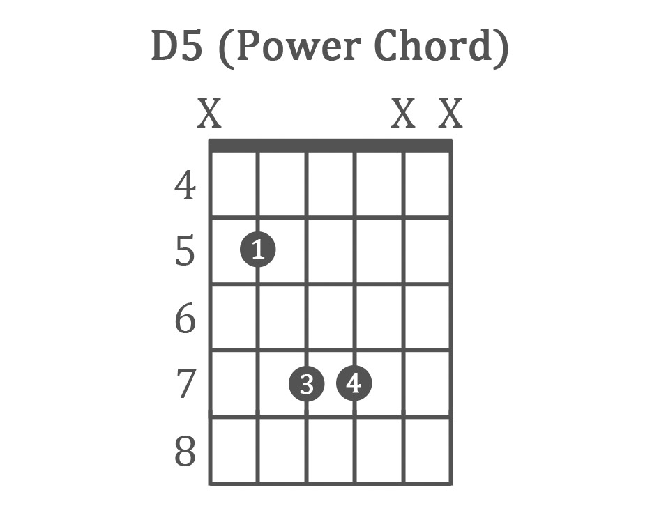 how to play guitar power chords charts for beginners. Black Bedroom Furniture Sets. Home Design Ideas