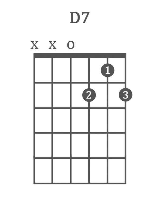 The 10 Best Blues Guitar Chords Chord Progressions 12 Bar Blues