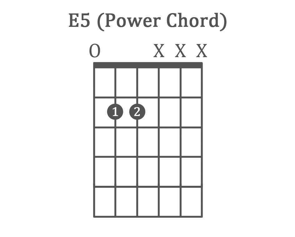 The 11 Easy Guitar Chords For Beginners With Charts Examples