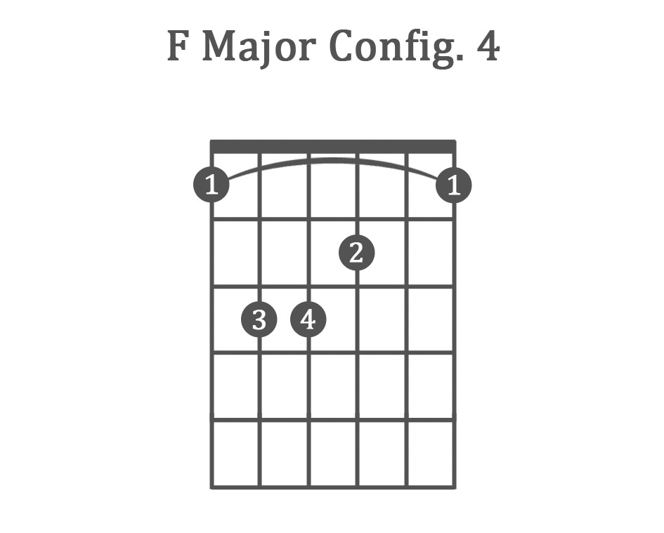 The 8 Basic Guitar Chords for Beginners (with Charts & Examples)