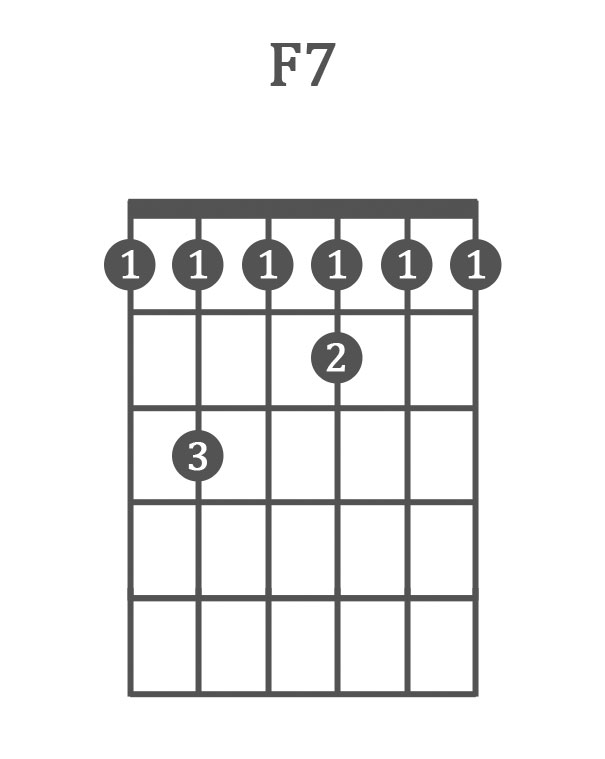The 10 Best Blues Guitar Chords (Chord Progressions, 12 Bar Blues...)