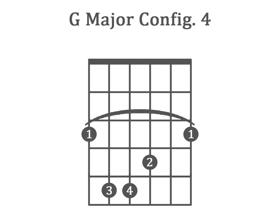 4 Basic Guitar Chords Images Basic Guitar Chords Finger Placement