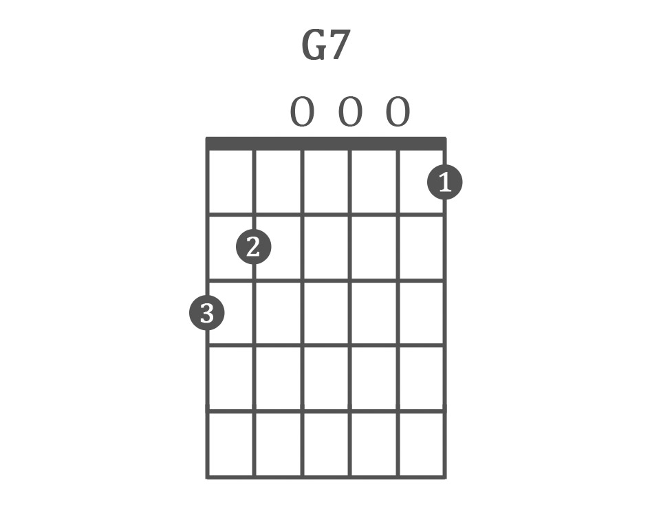 The 11 Easy Guitar Chords for Beginners (with Charts & Examples)