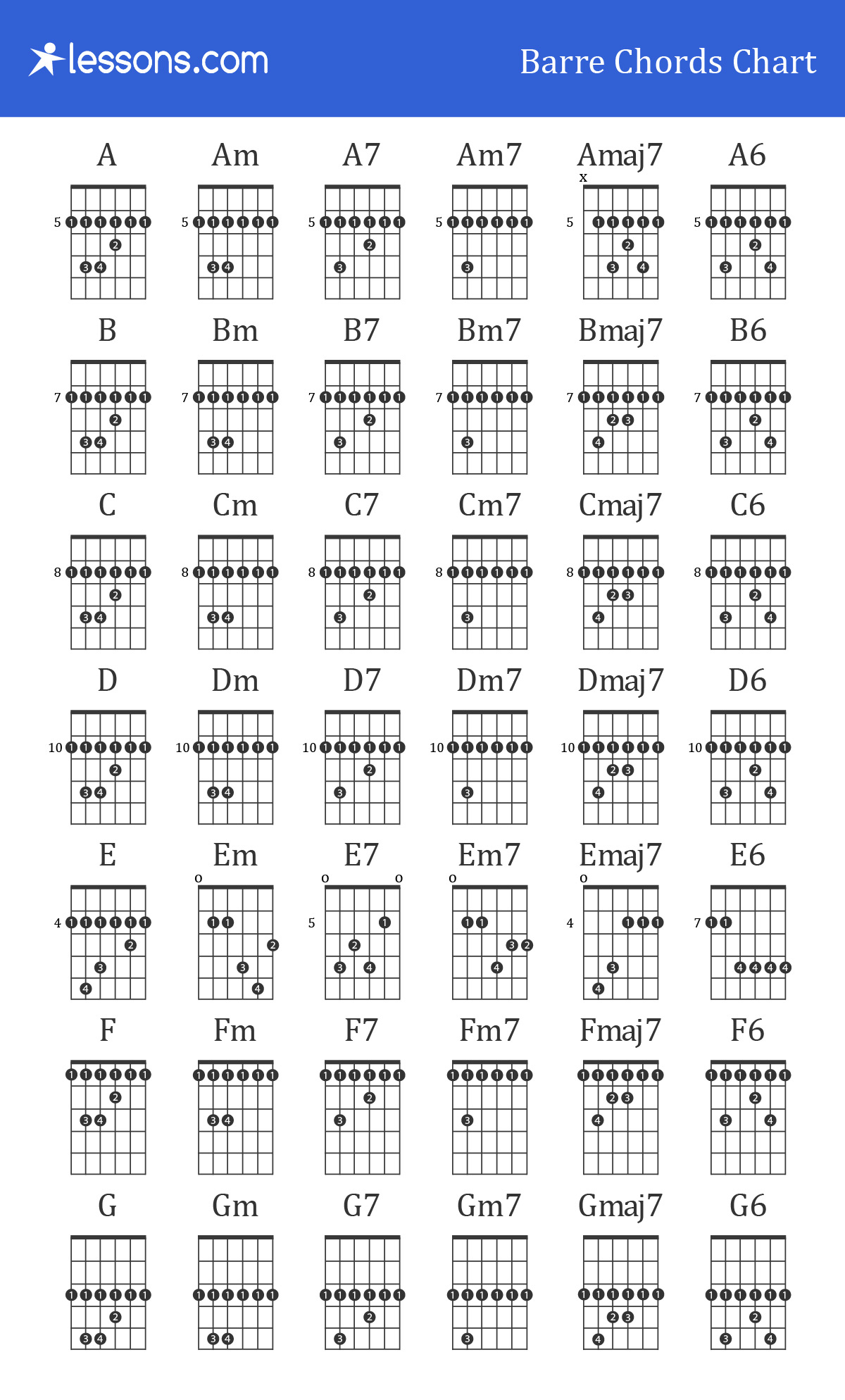 Guitar Barre Chords For Beginners How To Charts Examples