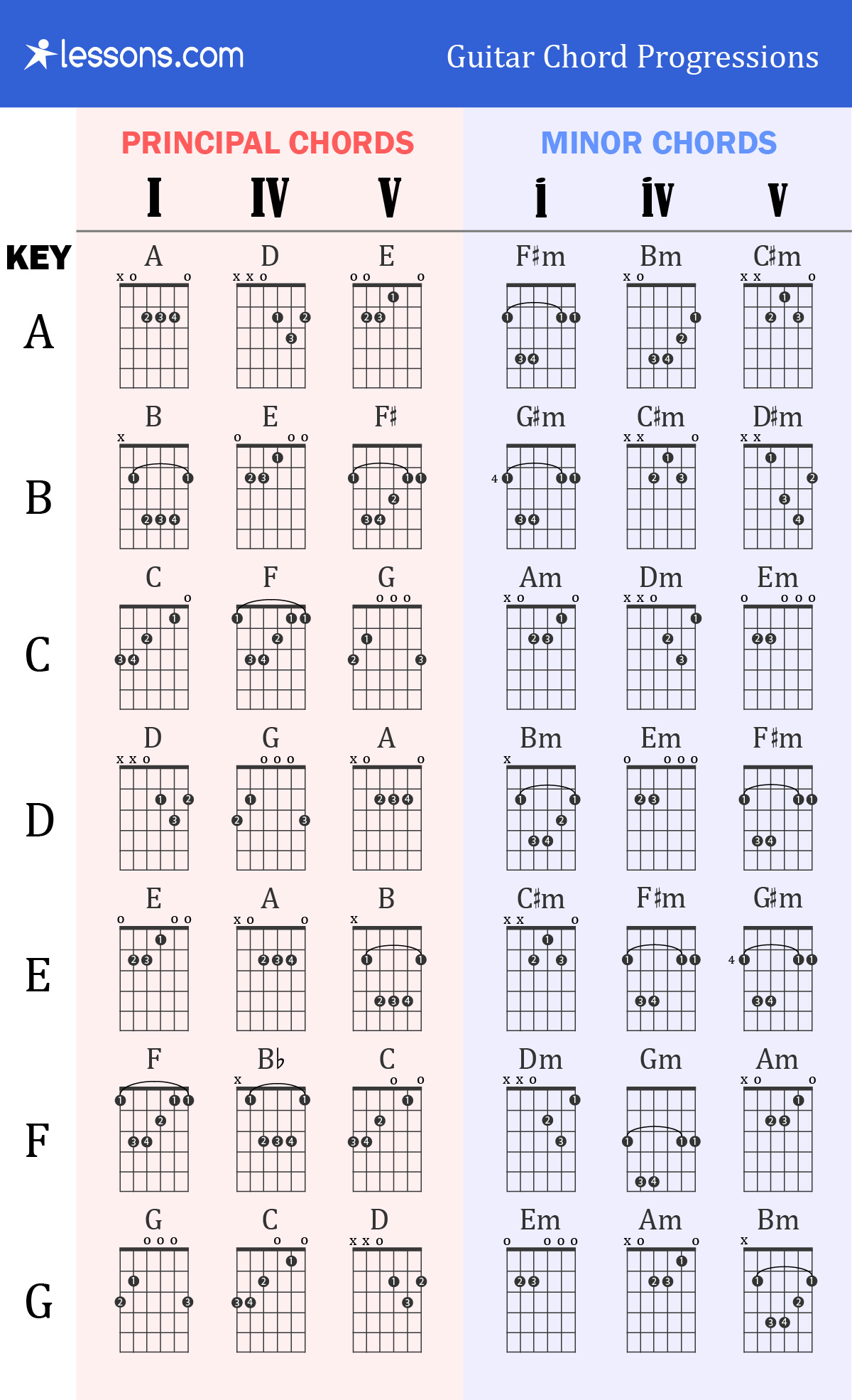 graphic regarding Printable Guitar Chords Chart With Finger Numbers named The 3 Suitable Guitar Chord Progressions (Charts Illustrations
