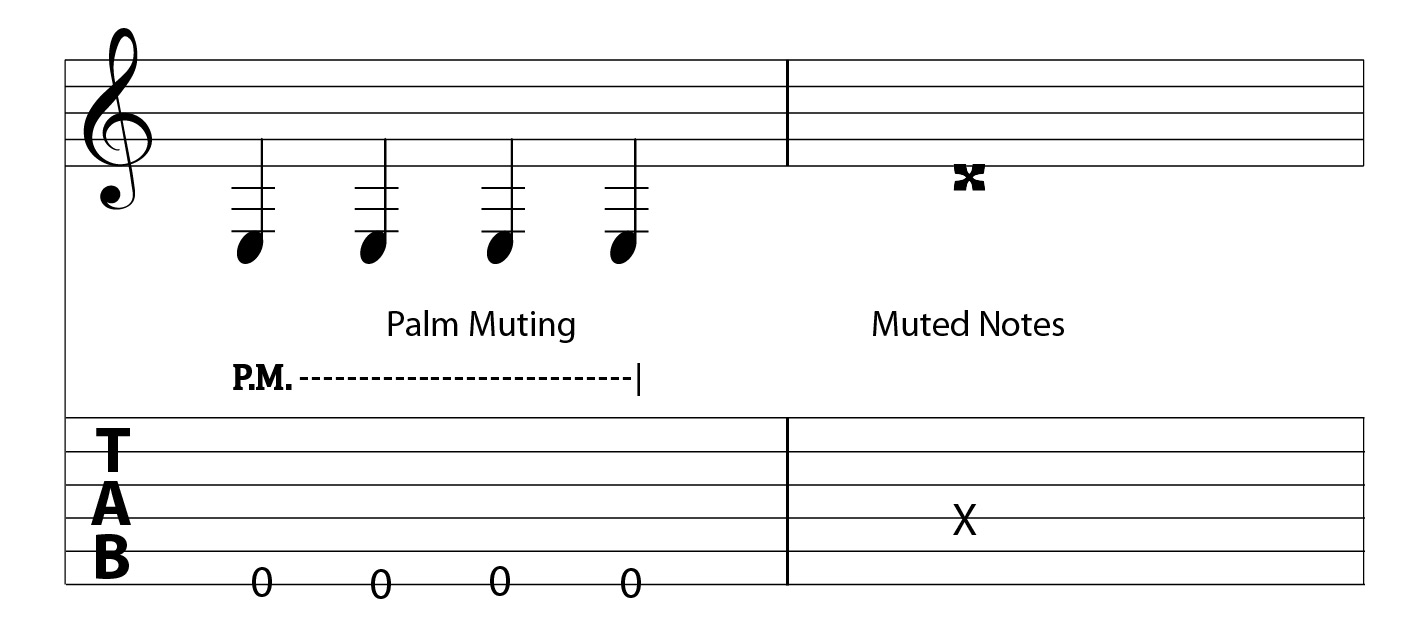 How To Read Guitar Tabs For Beginners Lessons