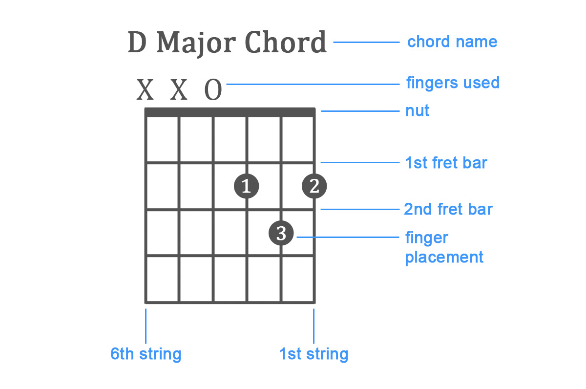 The 132 Best Guitar Chords Chart Beginner To Advanced