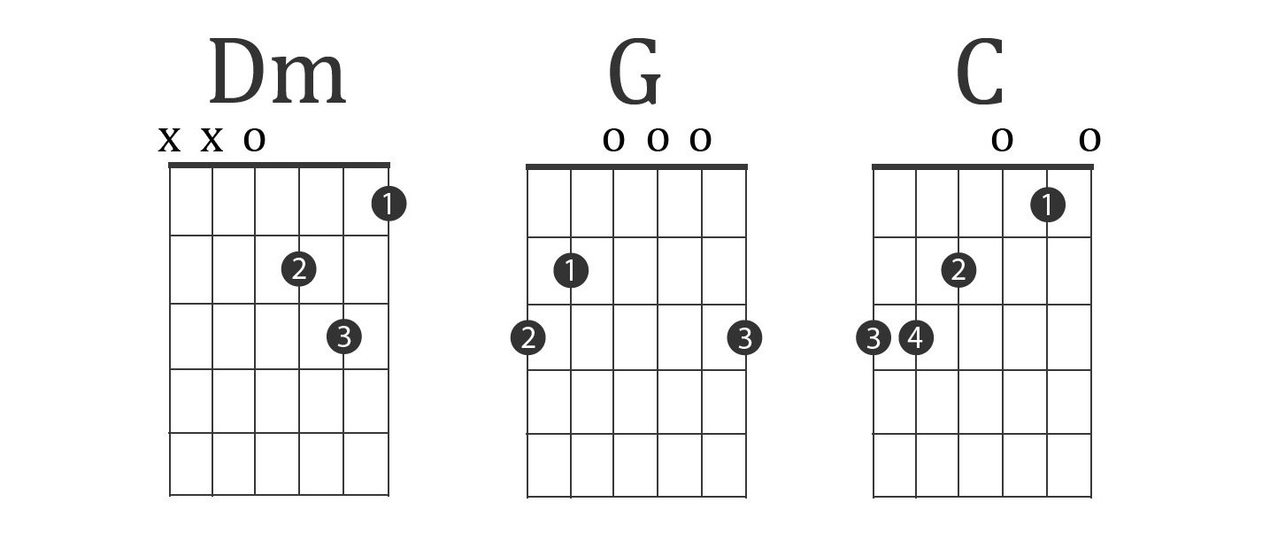 The 3 Best Guitar Chord Progressions Charts Examples Lessons