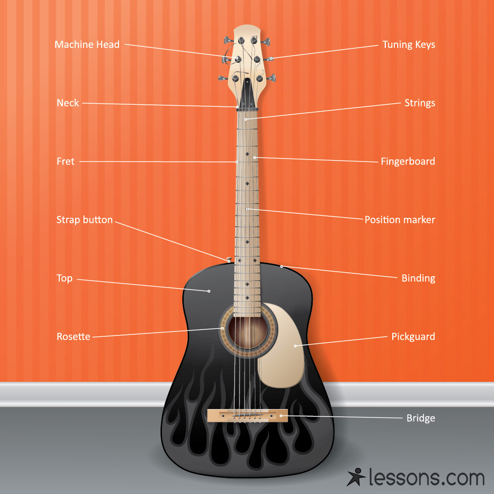 the parts of a guitar acoustic electric. Black Bedroom Furniture Sets. Home Design Ideas